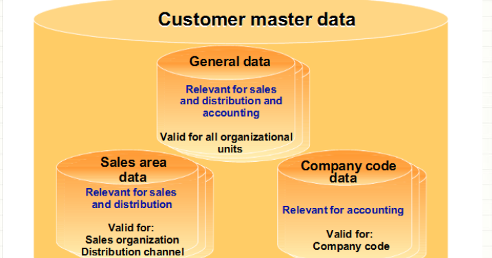 master data management case study Case study master data management a retail supplier and buyer of medical equipment with a growing customer base, product lines, partners and vendors needed.