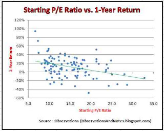 Scatter diagram: initial P/E ratio, 1-year stock market return/performance