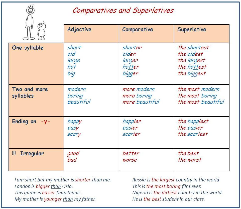 Grammar exercises comparatives and superlatives