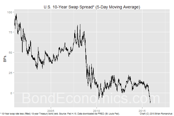 Chart: 10-Year U.S. Swap Spread