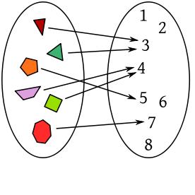 Las funciones matemticas en el mundo representacin de funciones diagramas de venn ccuart Gallery