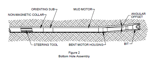 You tell bottom hole assembly component seems excellent