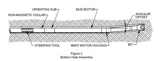 HDD+bottom 2 tubular steel the horizontal directional drilling process