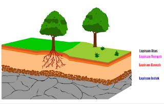Animasi Lapisan Tanah