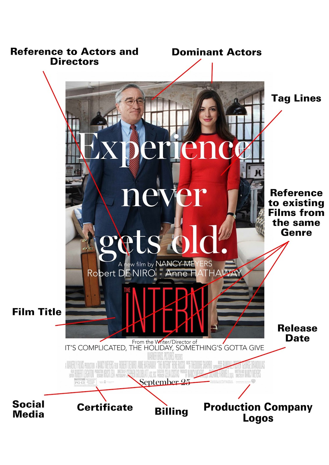 The Intern 2015 Poster