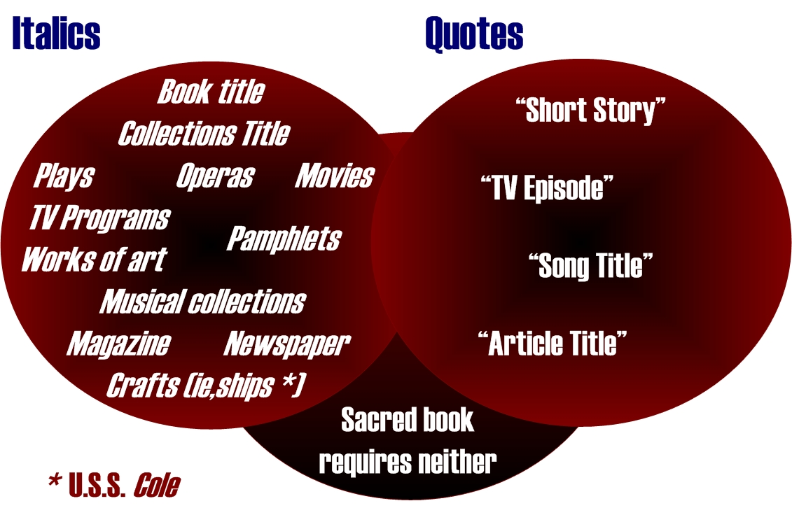 quoting article titles in essays