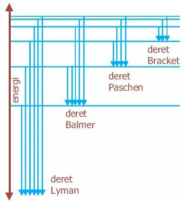Fisika atom teori model atom thomson rutherford bohr bilangan diagram tingkat energi elektron atom hidrogen ccuart Images