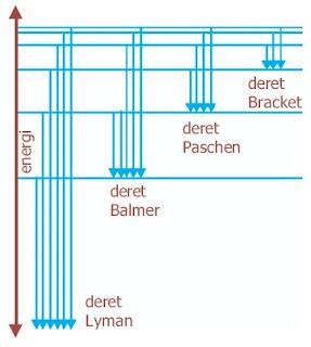 Diagram tingkat energi elektron atom hidrogen