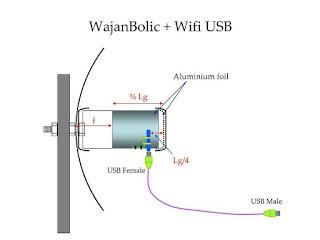 Antena Wajan Bolic untuk menangkap sinyal Wifi