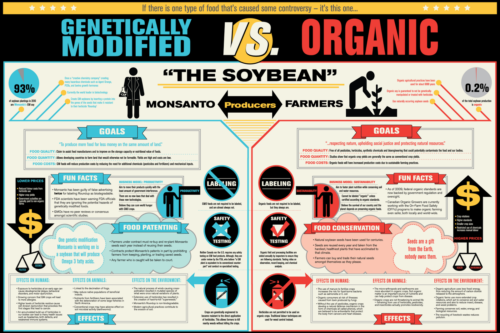 an introduction to the issue of gmos in the products in the united states