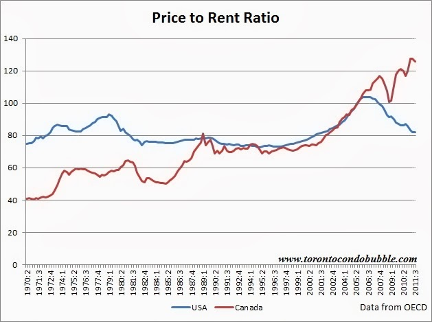 what americans learned from the housing bubble toronto