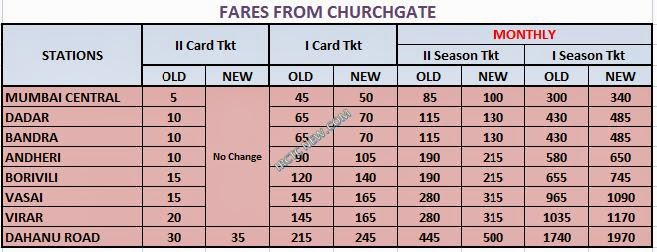 Train Fare Revised 2014