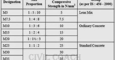 Design Concrete Mix Proportions - CIVIL COACH