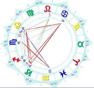 Wiki Diandra Forrest birth chart horoscope