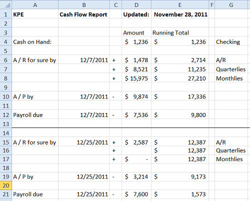 Printables Cash Flow Worksheet Excel small biz thoughts by karl w palachuk sop friday cash flow weekly procedure
