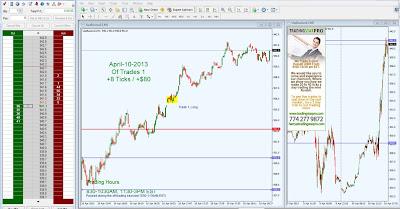 Advanced EMini Day Trading Strategies