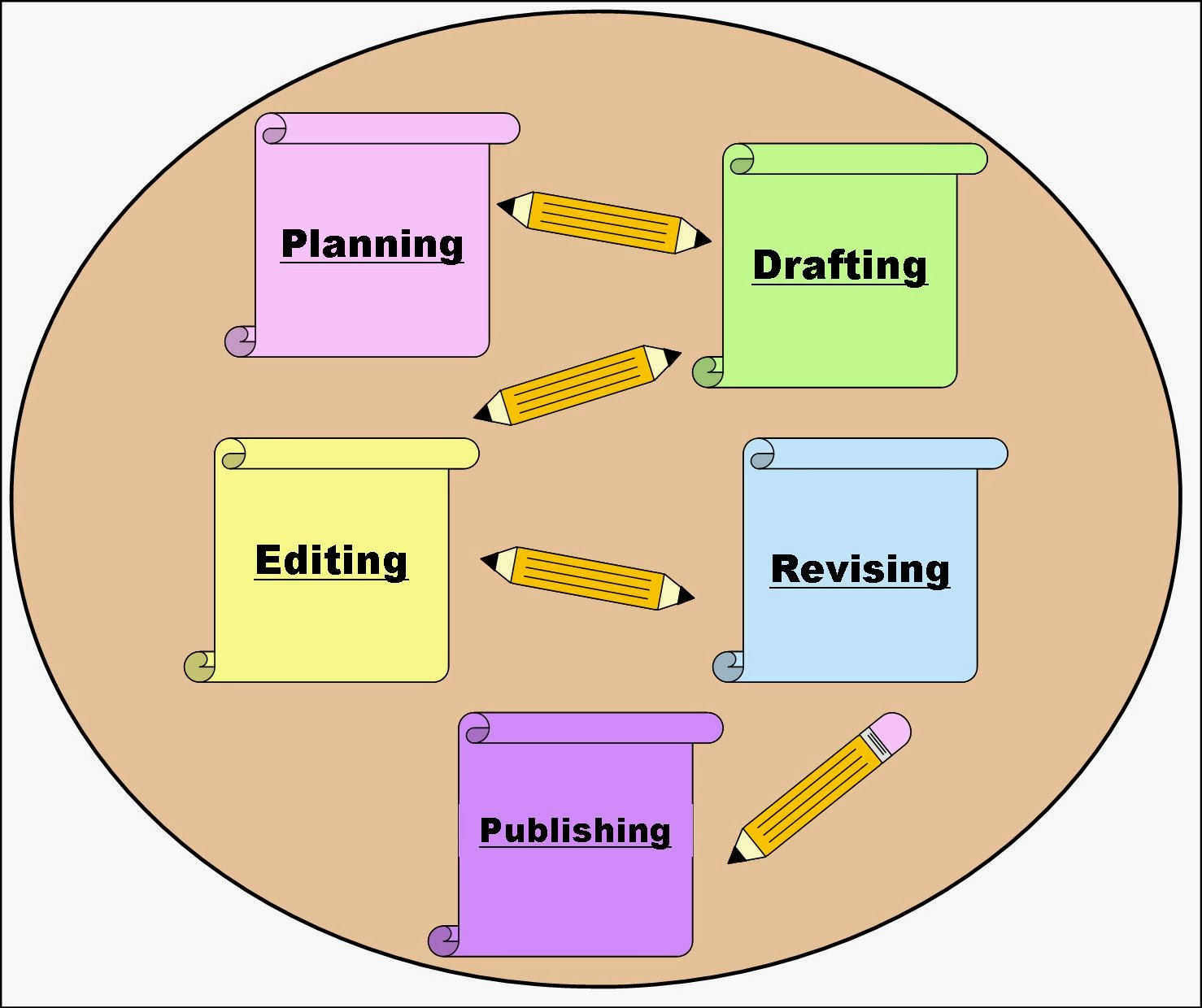 revising and editing steps in the writing process essay What this handout is about this handout provides some tips and strategies for revising your writing to give you a chance to practice proofreading, we have left seven errors (three spelling errors, two punctuation errors, and two grammatical errors) in the text of this handout.