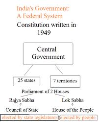 basic structure of indian constitution Basic structure of indian constitution : the basic structure doctrine is not mentioned in the constitution, yet it has been.