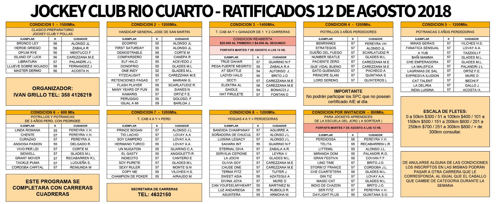 Ratificados 12 de Agosto - Jockey Club Río Cuarto