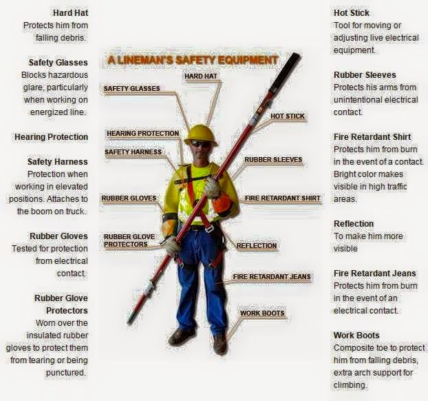 Electrical Safety Gear : Lineman s safety equipment electrical engineering books