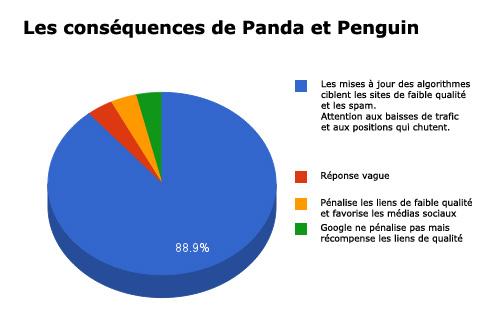 graph conséquences panda et penguin