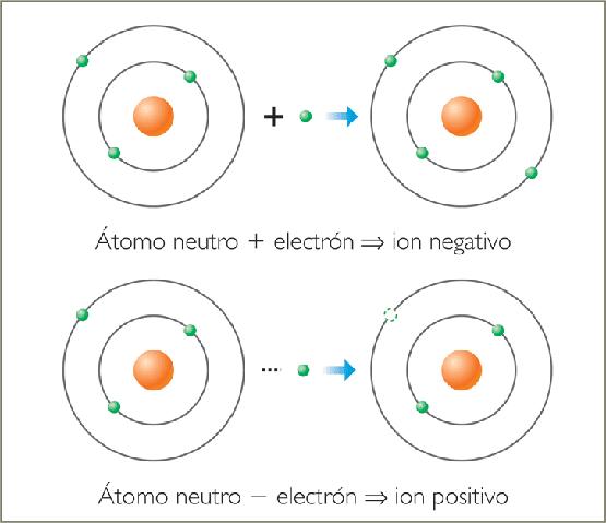 Sustancias reacciones for Molecula definicion