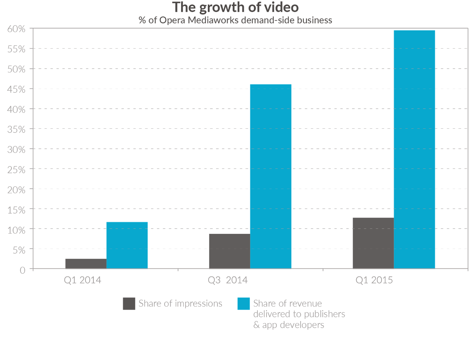 """the state of online video advertising"""