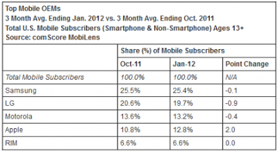 top mobile in us
