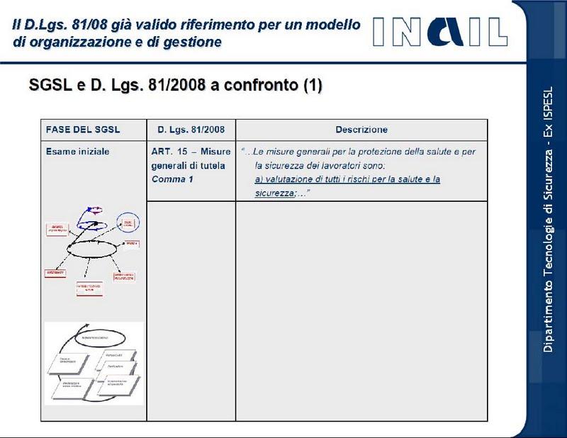 Testo Unico Sicurezza Sul Lavoro Dlgs 812008 Dlgs 1062009