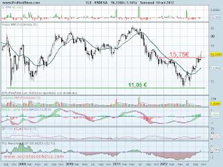 analisis tecnico de-endesa-a 22 de octubre de 2012