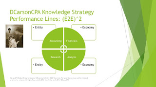 DCarsonCPA on Knowledge Strategy (Entity to Economy and Economy to Entity Lines - E2E^2)
