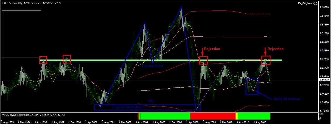 Mw pattern forex