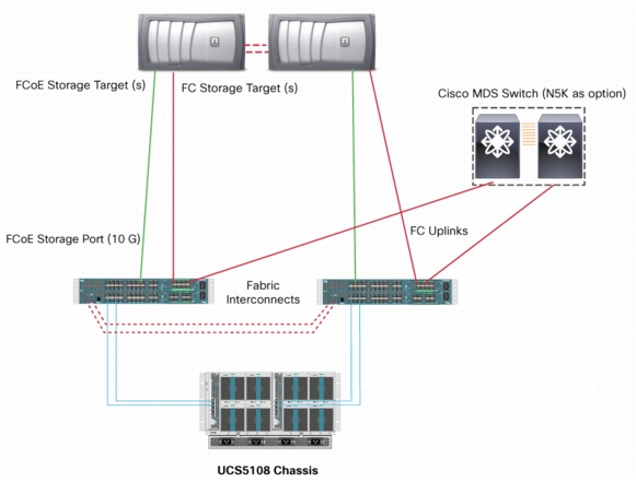 Infinite iops using fc zoning in ucs 211a with the introduction of firmware version 211a cisco has introduced ucsm based fc zoning for direct connected topologies this eliminates the need to ccuart Images