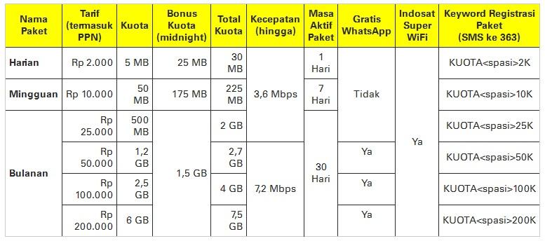 Cara Daftar Paket Internet Indosat Super 3G Plus