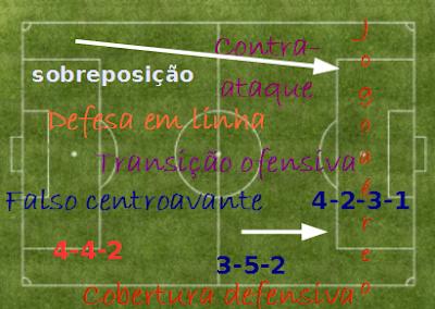 organização funcional no futebol teoria do futebol