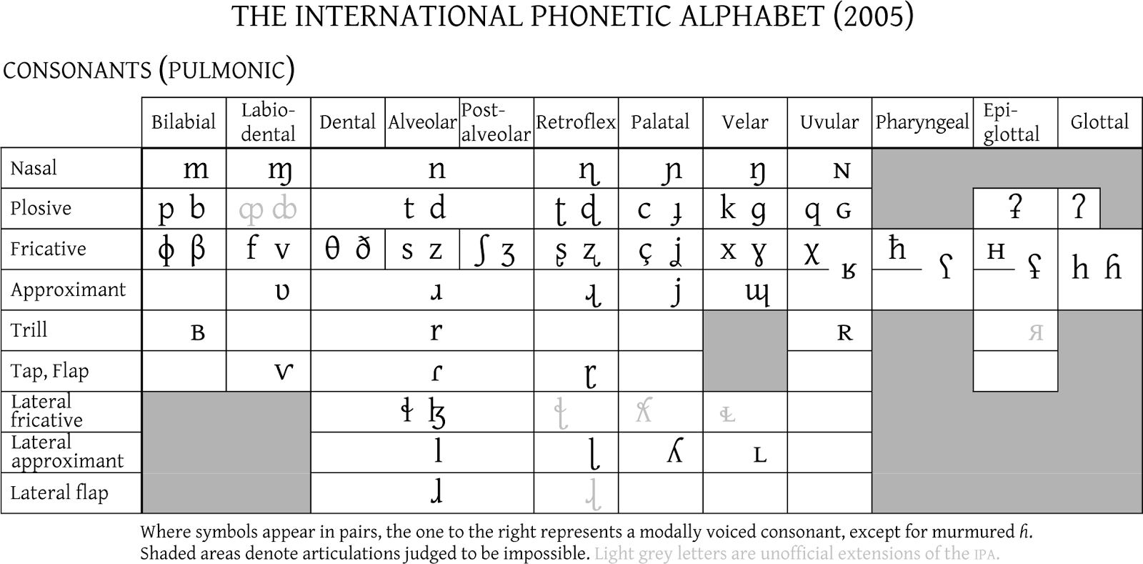 A Walk in the World of WoRds Use the IPA to Learn Foreign – International Phonetic Alphabet Chart