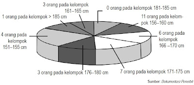 Grafik Lingkaran (Pie Graph)