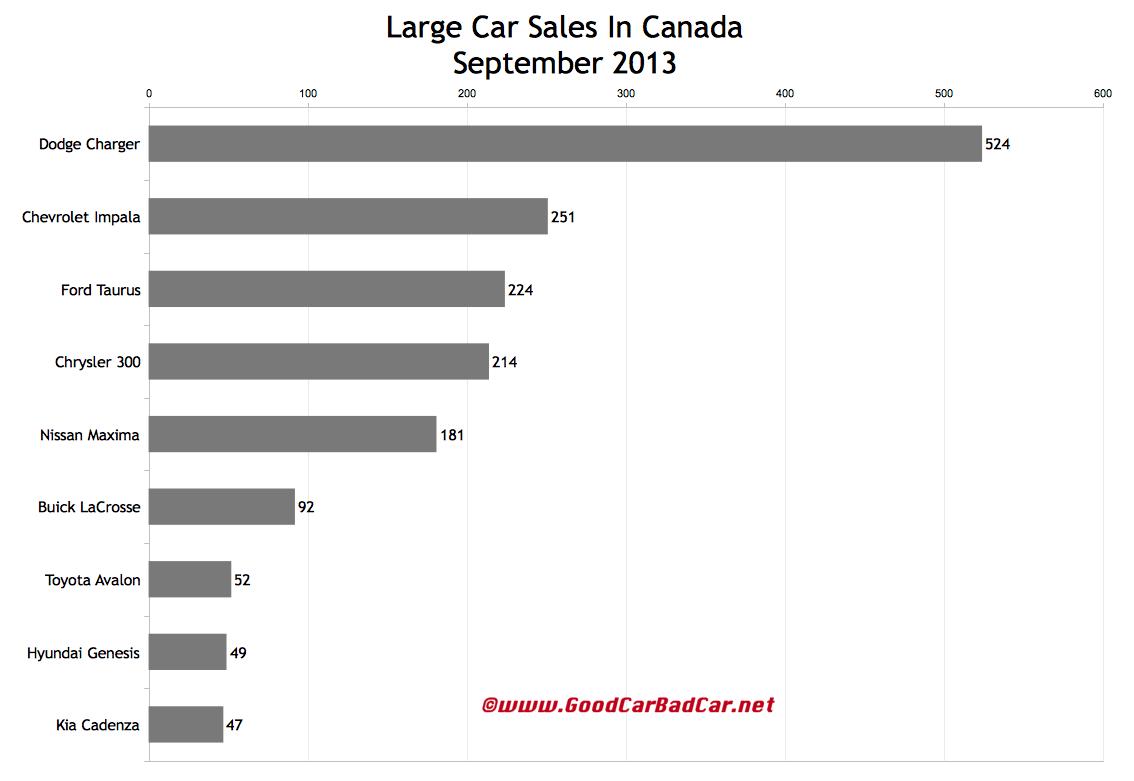 Canada large car sales chart september 2013