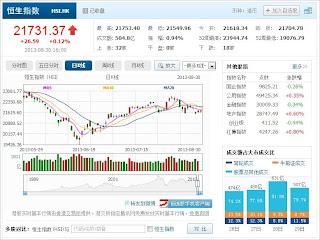 中国株コバンザメ投資 香港ハンセン指数20130830