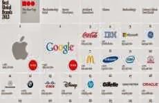 Apple supera a Google y Coca Cola como la marca más valiosa del mundo