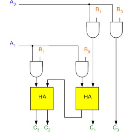 2 bit multiplier logic diagram wiring diagram  logic diagram of 2 bit binary multiplier #9