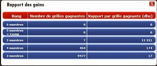 les gains loto Maroc