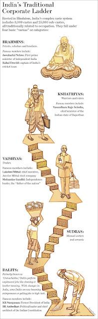 World History Teachers Blog: Hindu Caste System Graphic