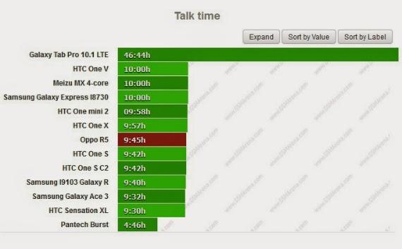 Oppo R5, battery life test στο super slim κινητό