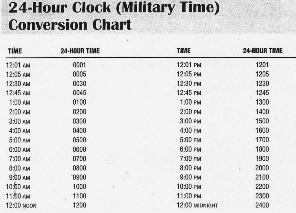 What Is Military Time Chart : What Is Military Time Chart