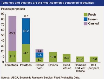 Vegan Veggie gezond eten Groente Groenten sexy trend 2014