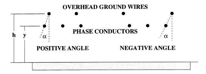 SHIELDING ANGLE OF TRANSMISSION LINE OVERHEAD GROUND WIRE (OHGW ...