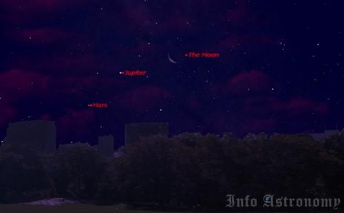Jupiter, Mars dan Merkurius: Lihat Ketiganya Bersamaan Pekan Ini