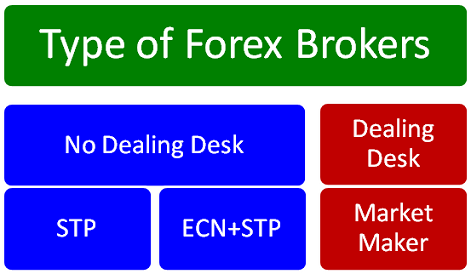 kriteria broker forex regulated