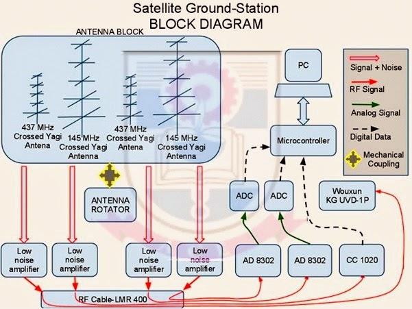 blockdiagram atharva satellite ground station block diagram